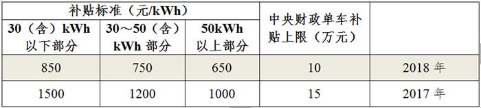 新能源专用车补贴标准.png